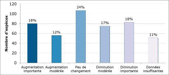 Figure 1. Sommaire des catégories pour l'évaluation de l'état de la population pour chacune des espèces présentées dans la version 2014 du site Web Situation des oiseaux au Canada.