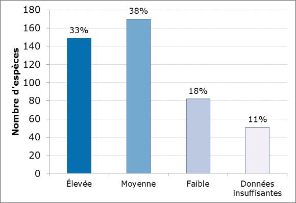 Figure 2. Sommaire du taux de fiabilité de l'évaluation de la population pour chacune des espèces présentées dans la version 2014 du site Web Situation des oiseaux au Canada.