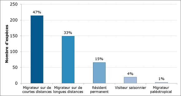 Figure 4. Sommaire des stratégies de migration ou d'occurrence pour chacune des espèces présentées dans la version 2014 du site Web Situation des oiseaux au Canada.